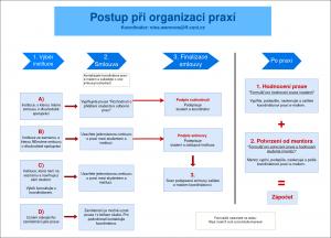 Jak postupovat při organizaci praxí (schéma)